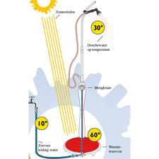 60 liter aangenaam warm douchewater in slechts 2 uur: zonder stroomaansluiting of energiekosten.