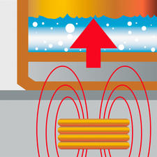 Dankzij een ferromagnetische laag en het magnetische veld dat hierdoor ontstaat, geschikt voor inductiekookplaten.