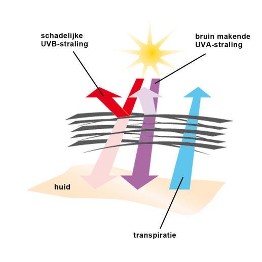 SunSelect®: schadelijke straling wordt voor een belangrijk deel tegengehouden. Bruinende straling wordt voor een groot deel doorgelaten. Damp en vocht worden naar buiten afgevoerd.